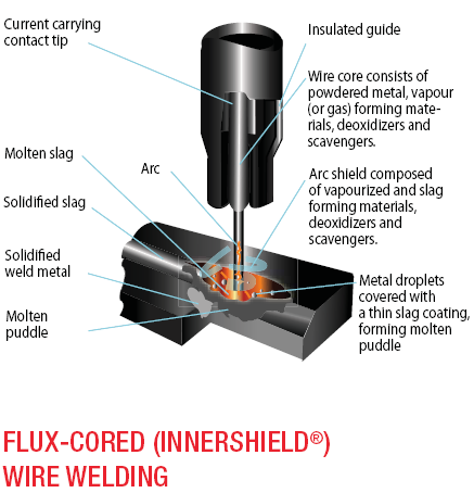 Flux-Cored Wire Welding